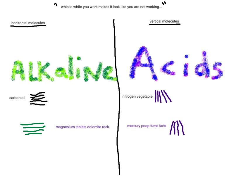 Horizontal alkaline molecule